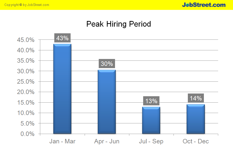 Period-Where-Employers-Hiring-The-Most1