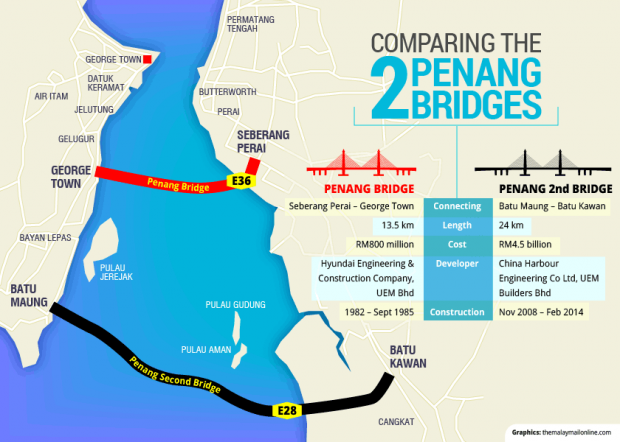 ZA_20140228_Penang_2nd_bridge_GRAPHIC_620_442_100