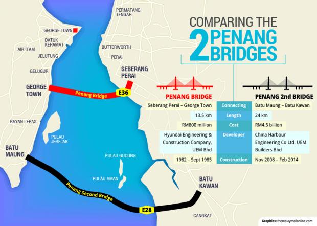 ZA_20140228_Penang_2nd_bridge_GRAPHIC_620_442_100